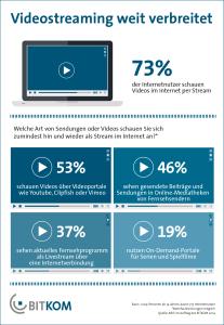 40 Millionen Deutsche schauen Videos per Stream