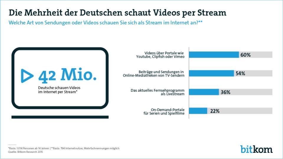 42 Millionen Bundesbürger nutzen Video-Streaming. Quelle: Biktom