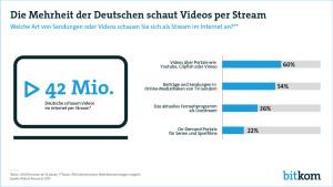 Die Deutschen schauen Videos per Streaming (Quelle: Bitkom)