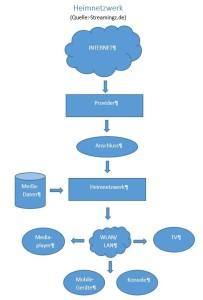 Die Komponenten eines funktionierenden Heimnetzwerkes (Streamingz.de)