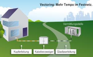 150223-vectoring-463x285-bi