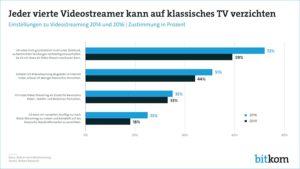 videostreamer-verzicht-auf-klassisches-tv